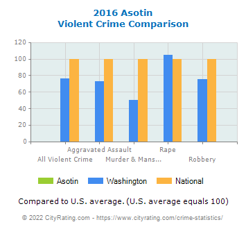 Asotin Violent Crime vs. State and National Comparison