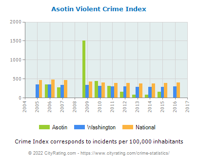 Asotin Violent Crime vs. State and National Per Capita