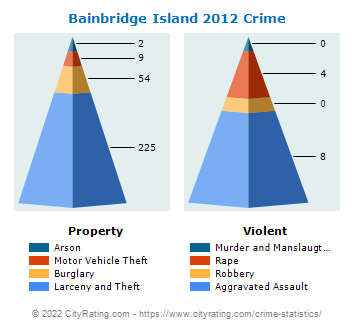 Bainbridge Island Crime 2012