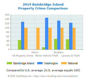 Bainbridge Island Property Crime vs. State and National Comparison