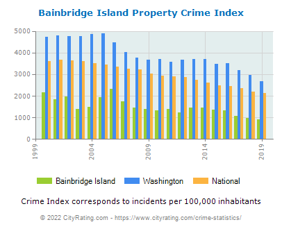 Bainbridge Island Property Crime vs. State and National Per Capita