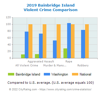 Bainbridge Island Violent Crime vs. State and National Comparison
