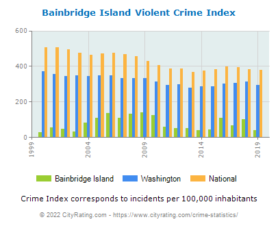 Bainbridge Island Violent Crime vs. State and National Per Capita