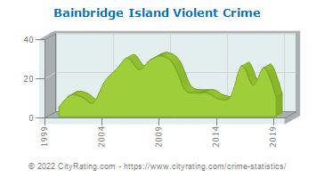 Bainbridge Island Violent Crime