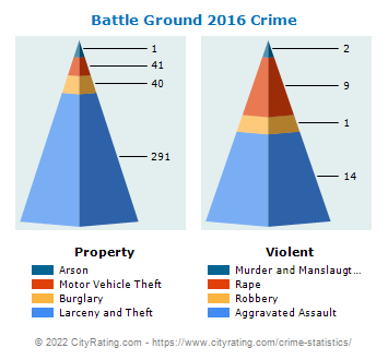 Battle Ground Crime 2016