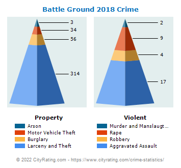 Battle Ground Crime 2018