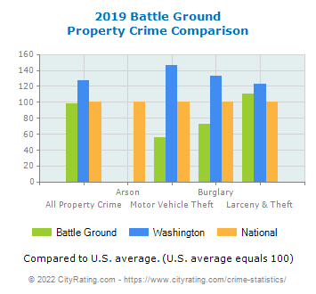 Battle Ground Property Crime vs. State and National Comparison