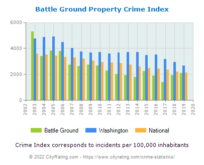 Battle Ground Property Crime vs. State and National Per Capita