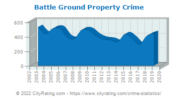 Battle Ground Property Crime