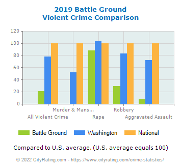 Battle Ground Violent Crime vs. State and National Comparison
