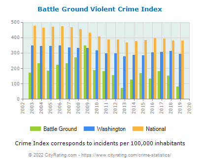 Battle Ground Violent Crime vs. State and National Per Capita