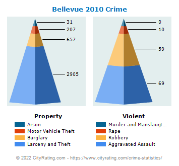 Bellevue Crime 2010