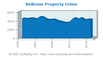 Bellevue Property Crime