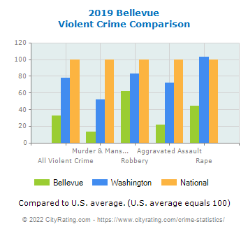 Bellevue Violent Crime vs. State and National Comparison