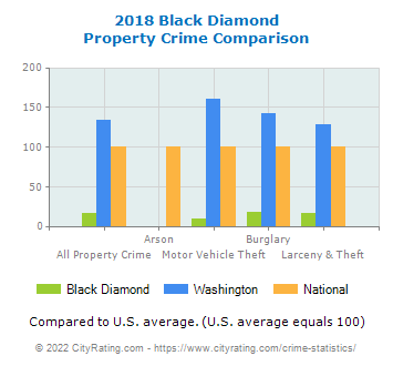 Black Diamond Property Crime vs. State and National Comparison