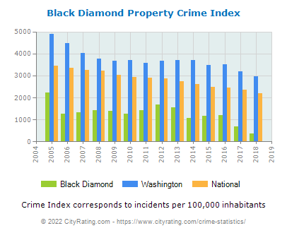 Black Diamond Property Crime vs. State and National Per Capita