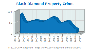 Black Diamond Property Crime