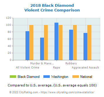 Black Diamond Violent Crime vs. State and National Comparison