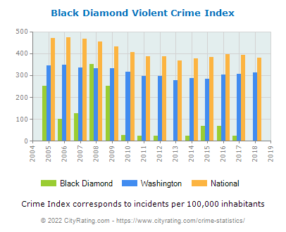 Black Diamond Violent Crime vs. State and National Per Capita