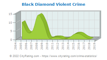 Black Diamond Violent Crime