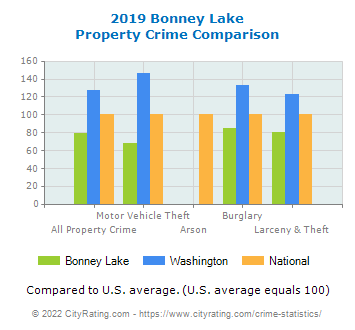 Bonney Lake Property Crime vs. State and National Comparison