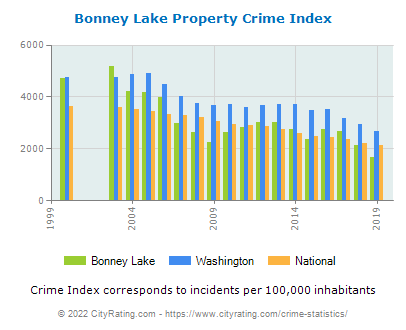 Bonney Lake Property Crime vs. State and National Per Capita