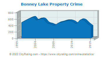 Bonney Lake Property Crime
