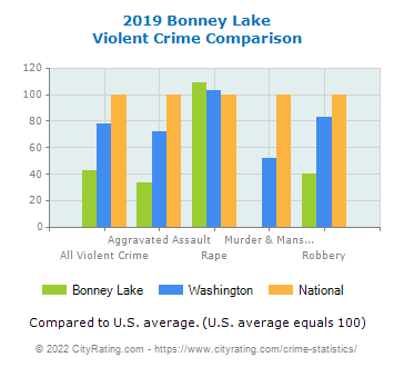 Bonney Lake Violent Crime vs. State and National Comparison