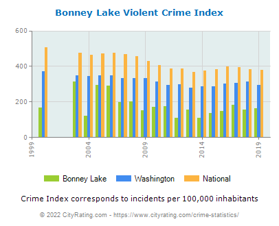 Bonney Lake Violent Crime vs. State and National Per Capita