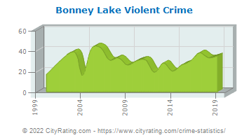 Bonney Lake Violent Crime