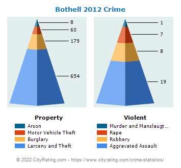 Bothell Crime 2012