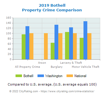 Bothell Property Crime vs. State and National Comparison