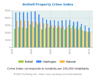 Bothell Property Crime vs. State and National Per Capita