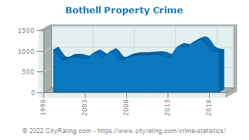 Bothell Property Crime