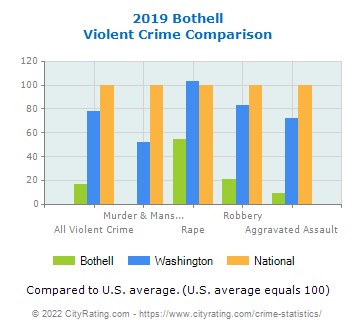 Bothell Violent Crime vs. State and National Comparison