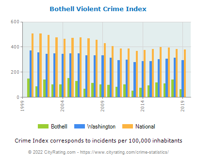 Bothell Violent Crime vs. State and National Per Capita