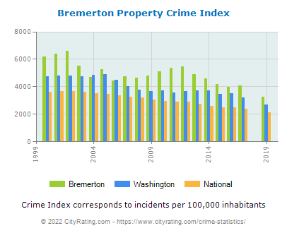 Bremerton Property Crime vs. State and National Per Capita