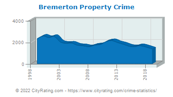 Bremerton Property Crime