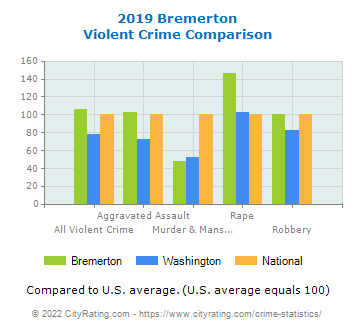 Bremerton Violent Crime vs. State and National Comparison