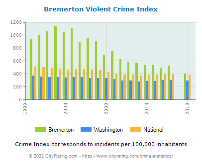 Bremerton Violent Crime vs. State and National Per Capita