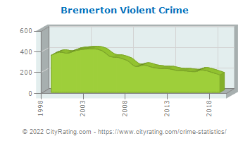 Bremerton Violent Crime