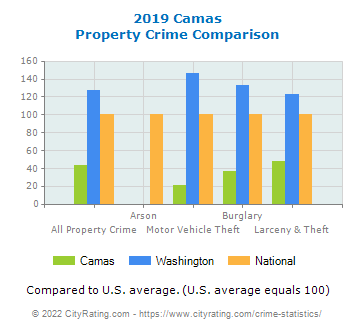 Camas Property Crime vs. State and National Comparison