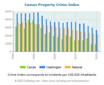 Camas Property Crime vs. State and National Per Capita