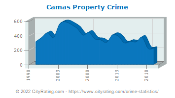 Camas Property Crime