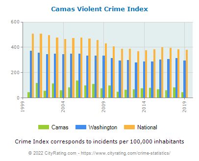 Camas Violent Crime vs. State and National Per Capita