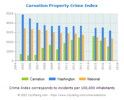 Carnation Property Crime vs. State and National Per Capita