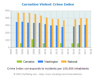 Carnation Violent Crime vs. State and National Per Capita