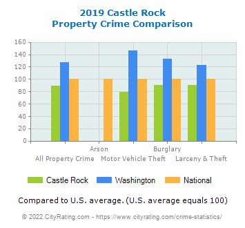 Castle Rock Property Crime vs. State and National Comparison