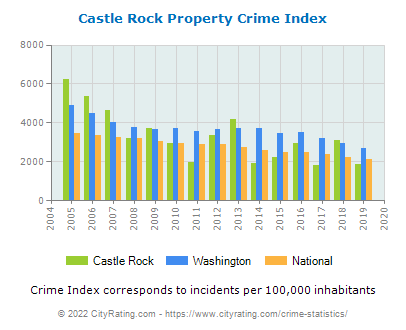 Castle Rock Property Crime vs. State and National Per Capita
