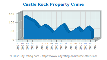 Castle Rock Property Crime